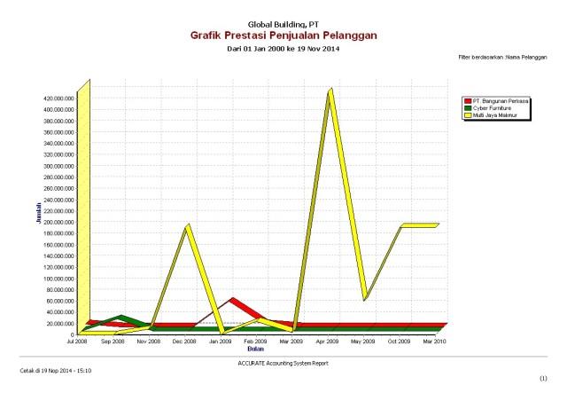Grafik penjualan pelanggan.1
