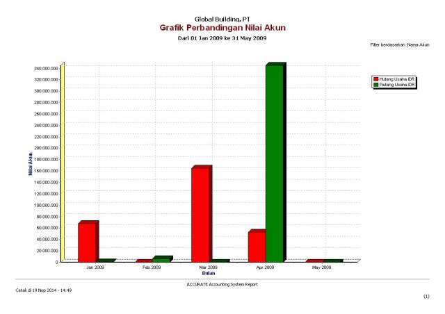 Grafik perb akun.1